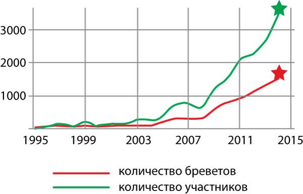 Рост количества рандоннеров и пройденных ими бреветов за время существования ОРВМ
